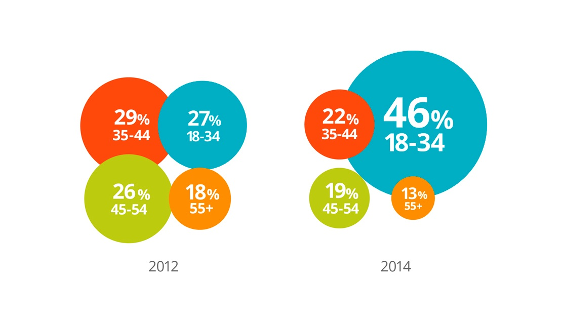 Graphique de l'évolution de l'âge des acheteurs B2B entre 2012 et 2014