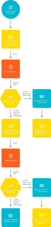 Schéma d'un scénario de marketing automation suite au téléchargement d'un livre blanc.