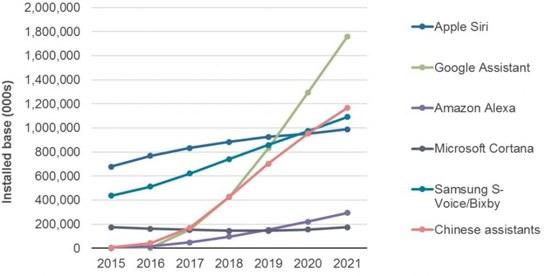Un graphique représentant l'évolution du nombre d'assistants vocaux en utilisation par marque.