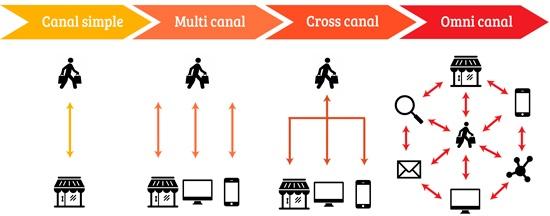 Schéma représentant l'évolution du canal simple, au multi canal, au cross canal jusqu'à l'omnicanal