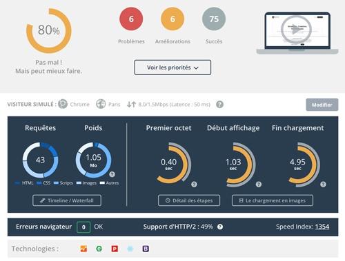 Capture d'écran d'un rapport d'analyse du temps de chargement sur Dareboost pour le site de Sysentive.