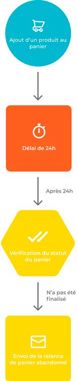 Schéma de l'automatisation des relances panier pour un site e-commerce.
