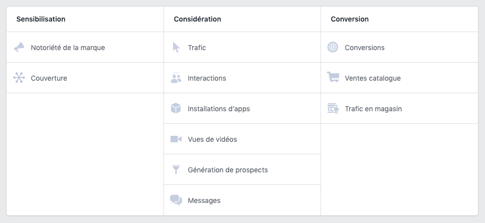 Capture d'écran des types de campagnes possibles sur Facebook Ads